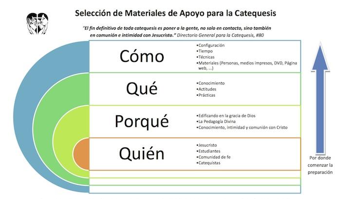 Como seleccionar Materiales para la Catequesis Bilingüe